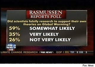 Re The Lying Liars of Fox News – Rasmussen Responds to Fox News' Fuzzy Math