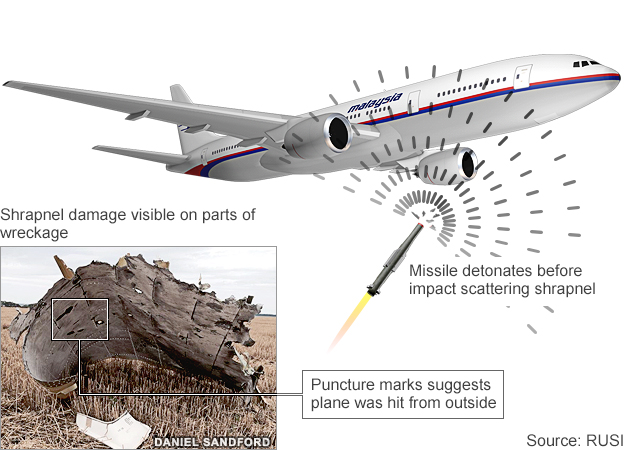 Dutch Safety Board Report: Flight MH17 Likely Downed by High-Energy Impacts