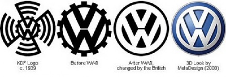 Evolution of the VW Logo