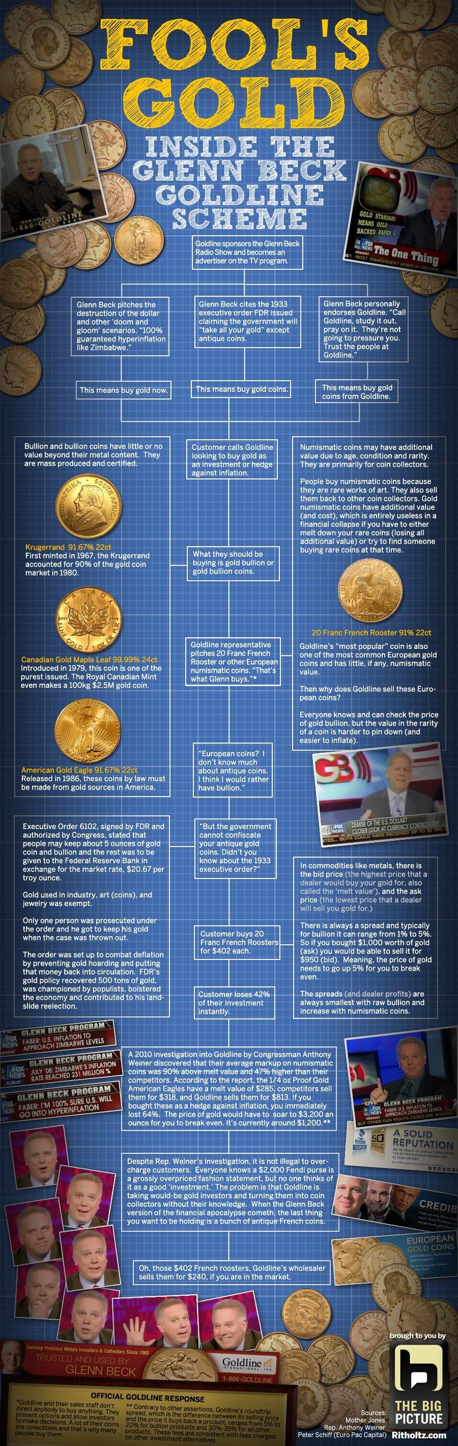 Fool's Gold: Inside the Glenn Beck/Goldline Scheme